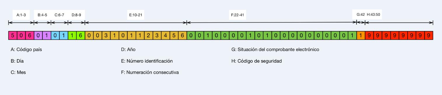 qué es y cómo funciona la clave numérica en la factura electrónica